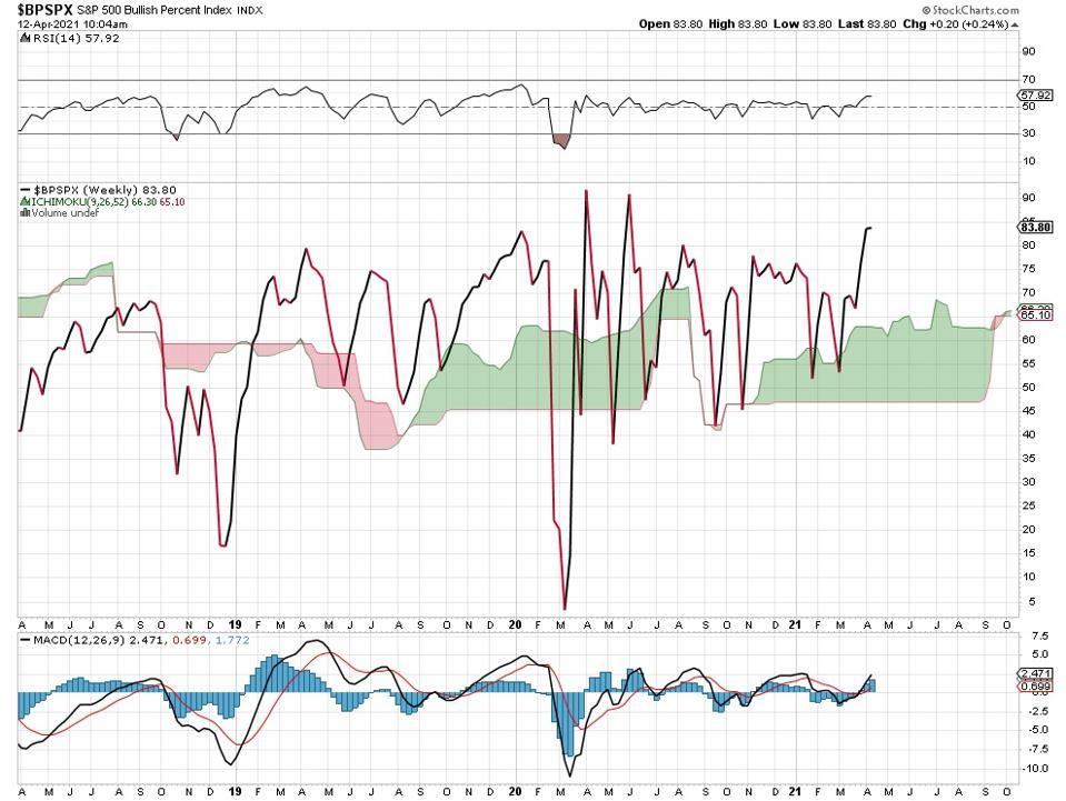 stocks bullish