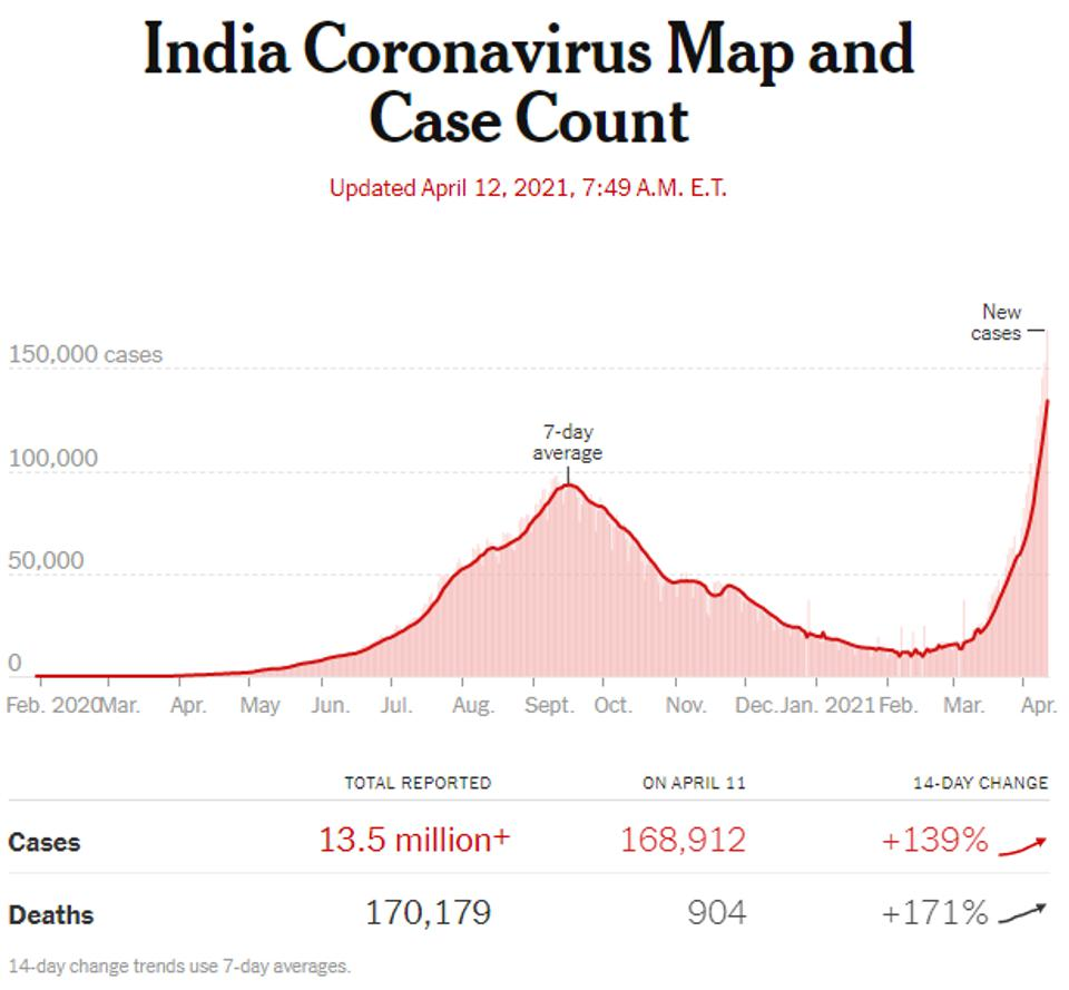 Confirmed Covid-19 cases in India