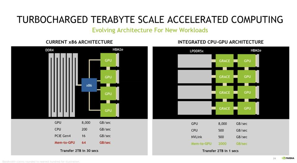 NVLINK connectivity, missing from all X86 CPUs, is a primary driver of NVIDIA's decision to build it's own Arm CPU.