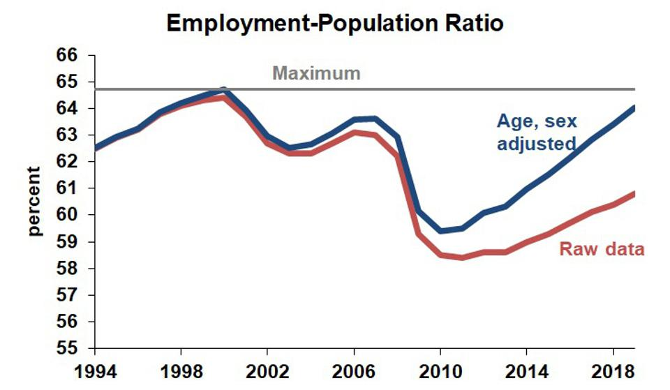 chart of employment population ratio adjusted for age and sex