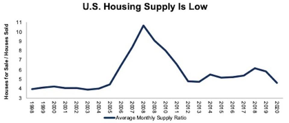 U.S. Housing Supply 1998-2020
