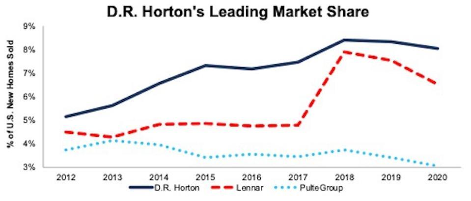 D.R. Horton, Lennar, & Pulte Group Market Share