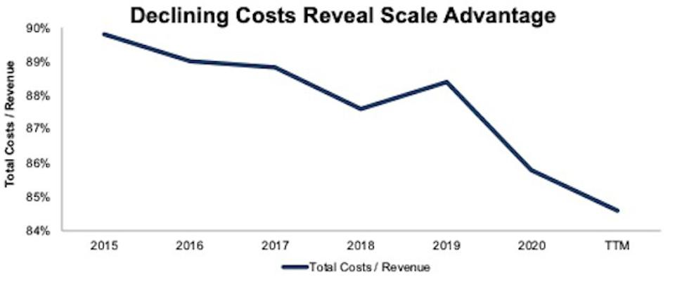 D.R. Horton's Total Costs 2015-TTM