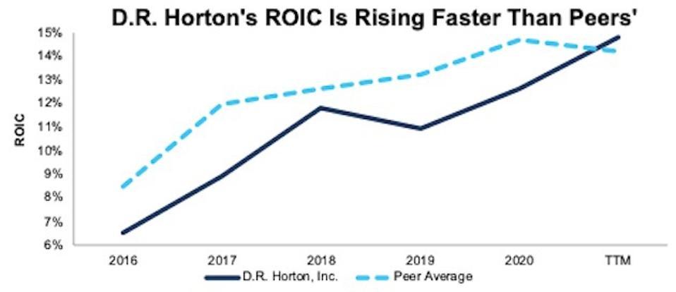 D.R. Horton's ROIC 2016-TTM