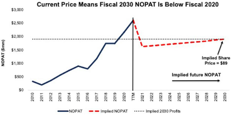 D.R. Horton Implied Revenue through 2030