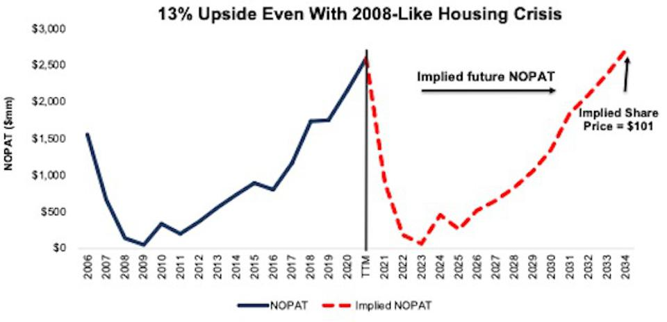 Implied revenue with a housing crisis