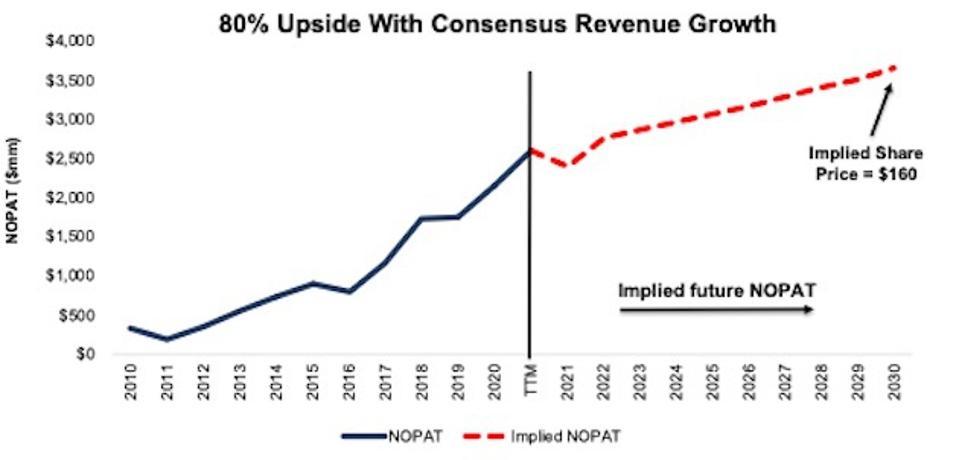 D.R. Horton implied NOPAT with consensus revenue
