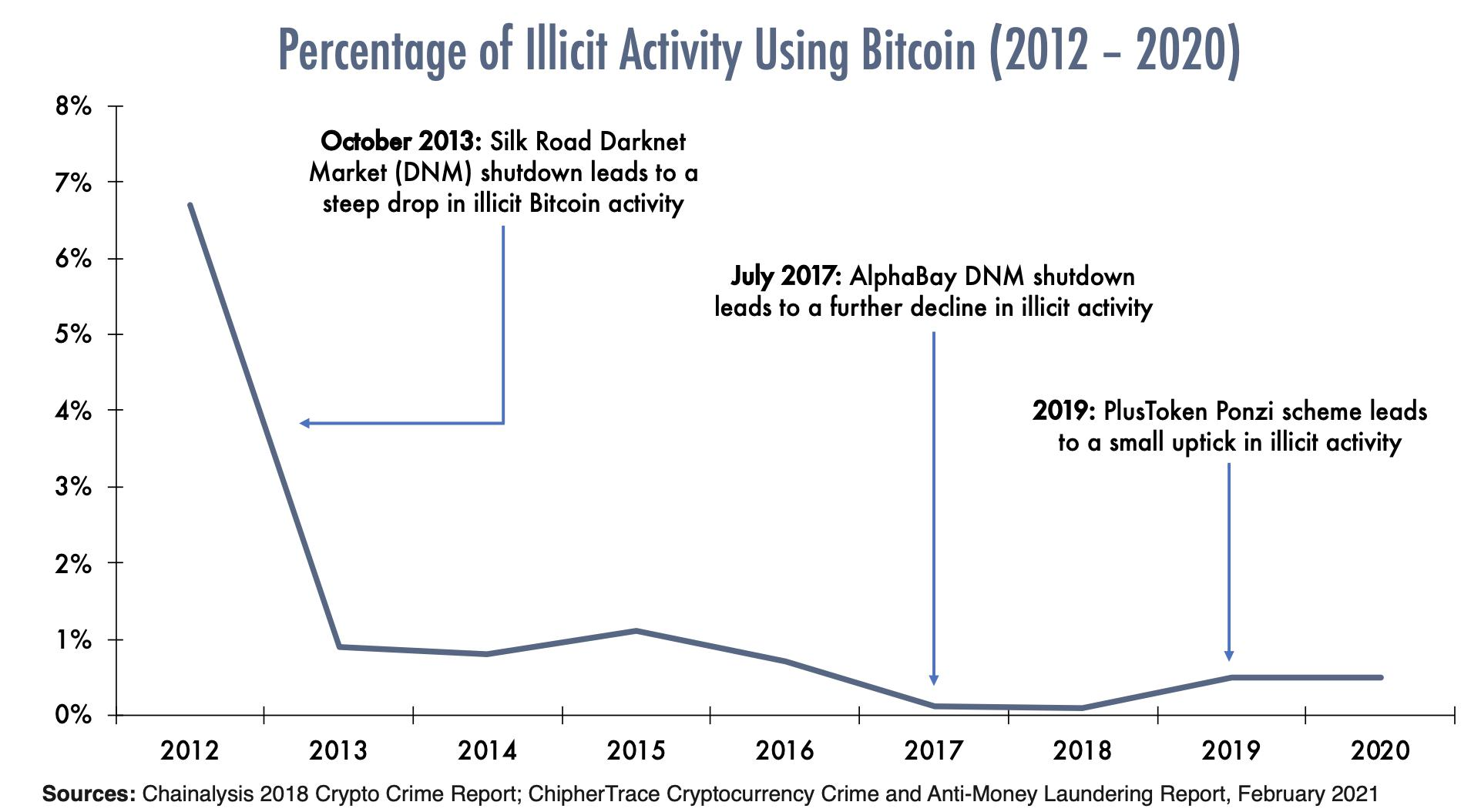 Percentage of Illicit Activity Using Bitcoin (2012-2020)
