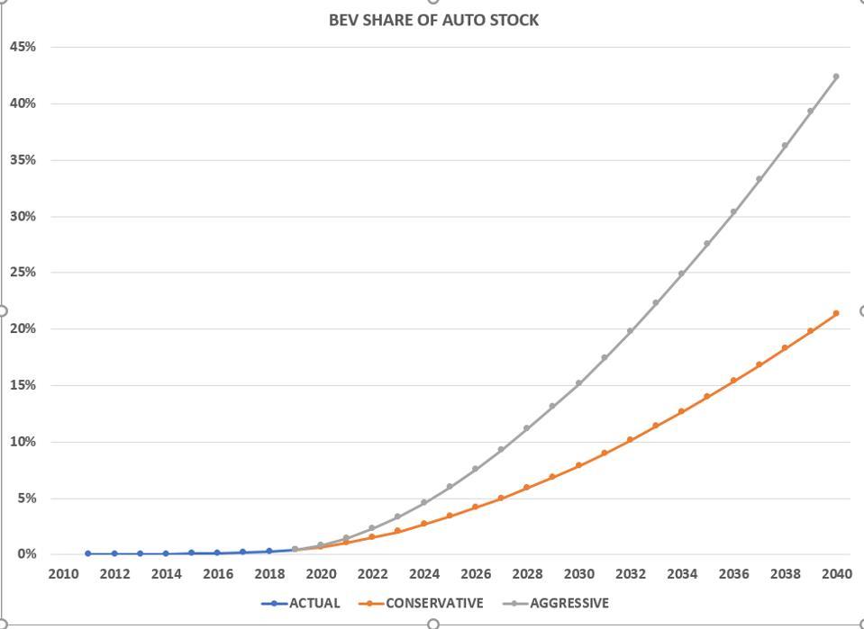 Global EV fleet