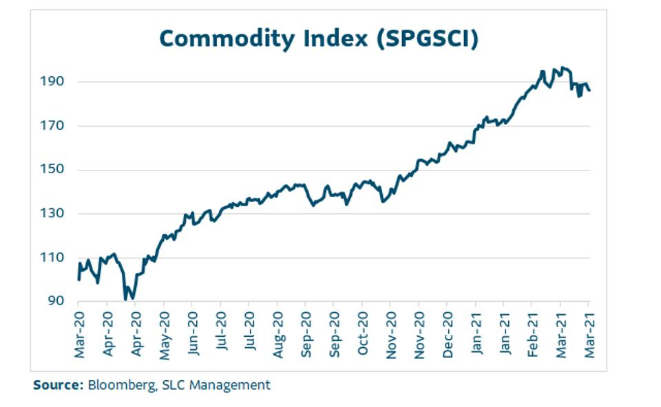Commodity index line graph from March 2020 through March 2021