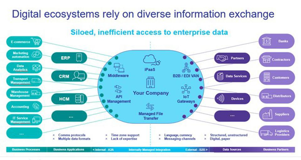 A Diagram showing the kind of information companies need to be able to exchange