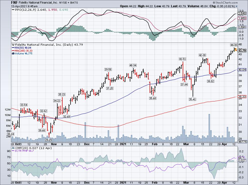 Simple moving average of Fidelity Natl Finl Fnf Group (FNF)