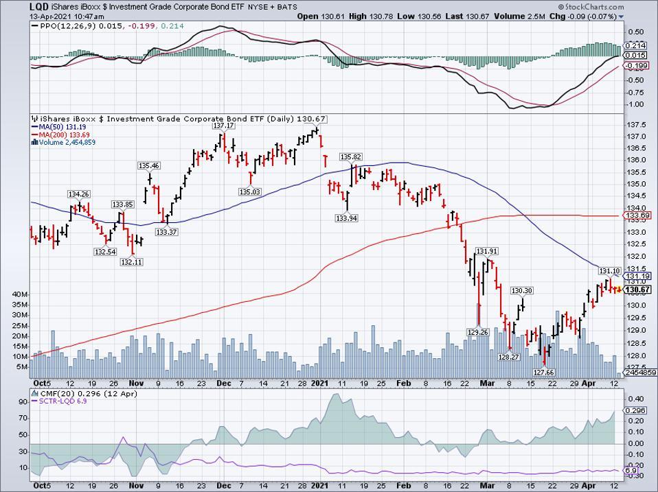 Simple moving average of iShares iBoxx $ Investment Grade Corporate Bond ETF (LQD)