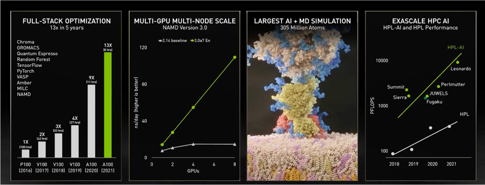 Showing increasing complexity of NVIDIA GPU AI models