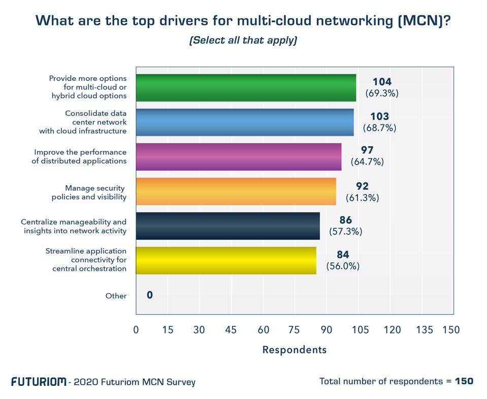Futuriom's survey of 150 end users revealed a wide range of needs for multi-cloud networking (MCN).