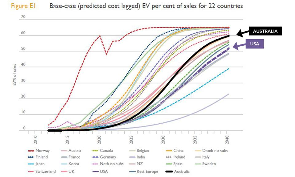 Uptake of EVs projected and plotted from 2010 to 2040.