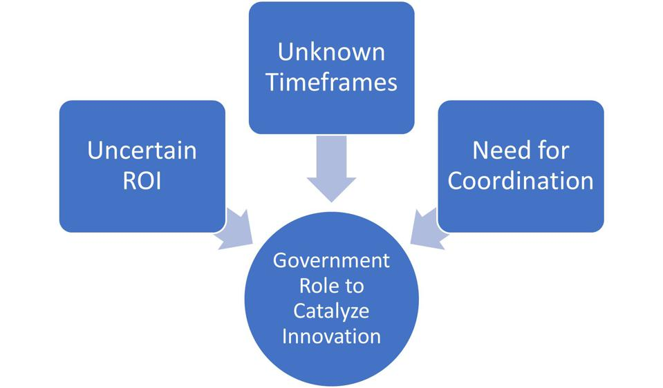 Uncertain ROI, unknown timeframes, and need for coordination lead to government role