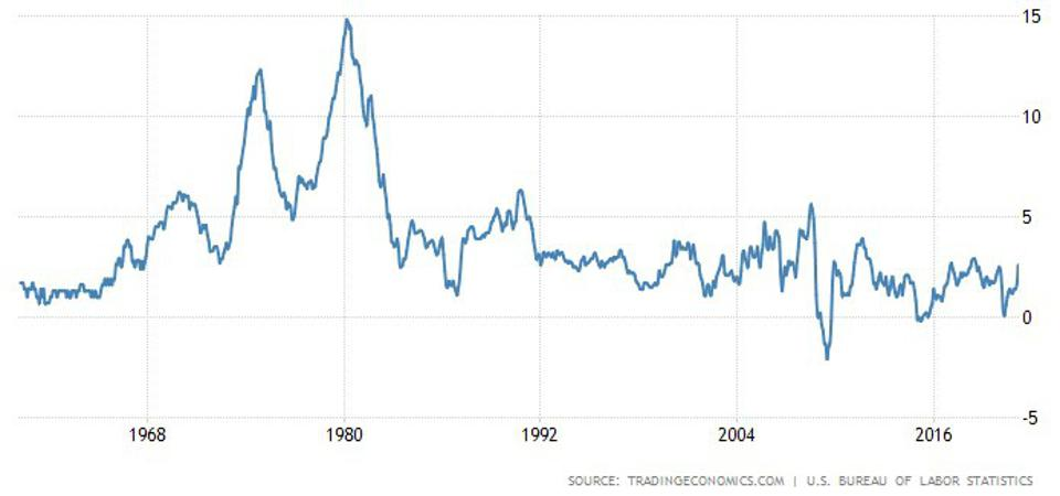 Inflation rises from the mid-1960s onwards, before peaking in the early 1980s.
