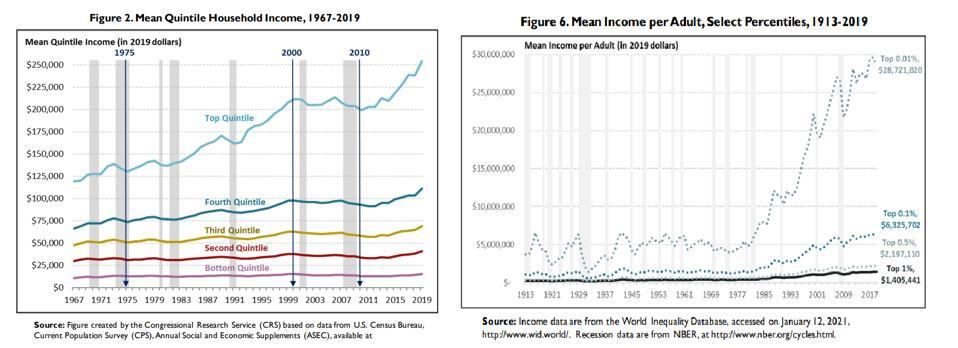 The rich keep getting richer.