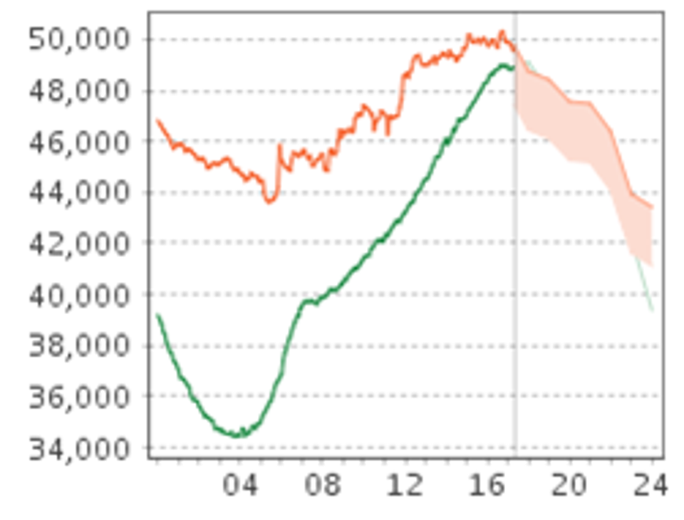 ERCOT chart showing statewide electricity demand vs. generating capacity for April 13, 2021.