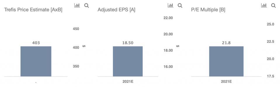 Trefis Price Estimate For UNH Stock