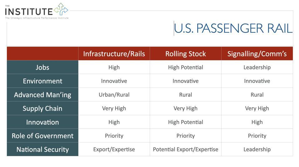 Strategic Infrastructure Performance Institute - U.S. Passenger Rail