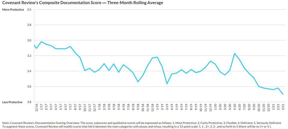 Credit Availability Indicators: Loan Documentation Protection Weakens
