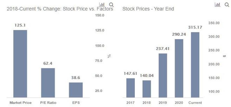 MCO Stock Growth Factors