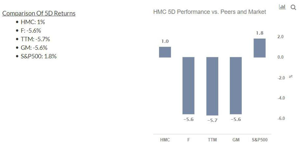 HMC Stock 5-Day Performance