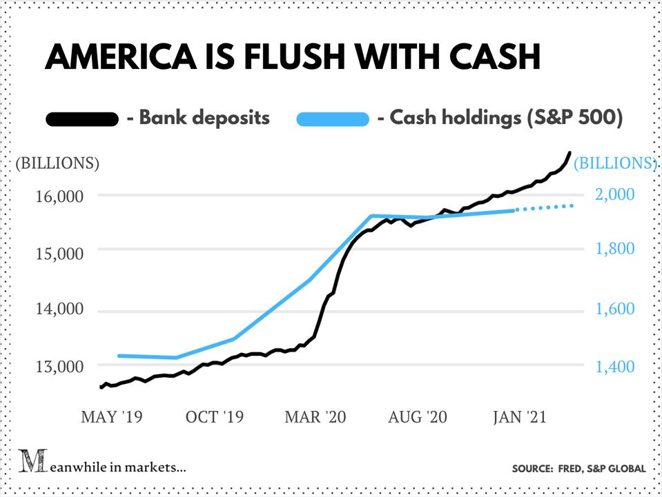 Bank deposits in the US and cash holding of S&P 500 companies