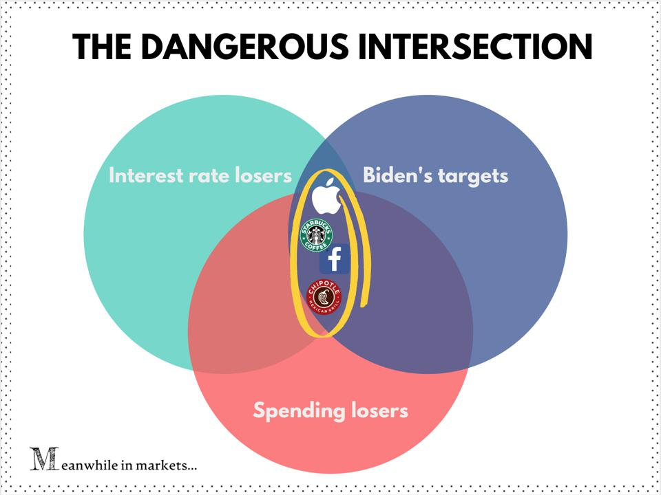 The dangerous intersection in the stock market