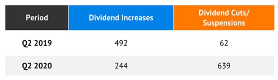 S&P Dow Jones Indices Data