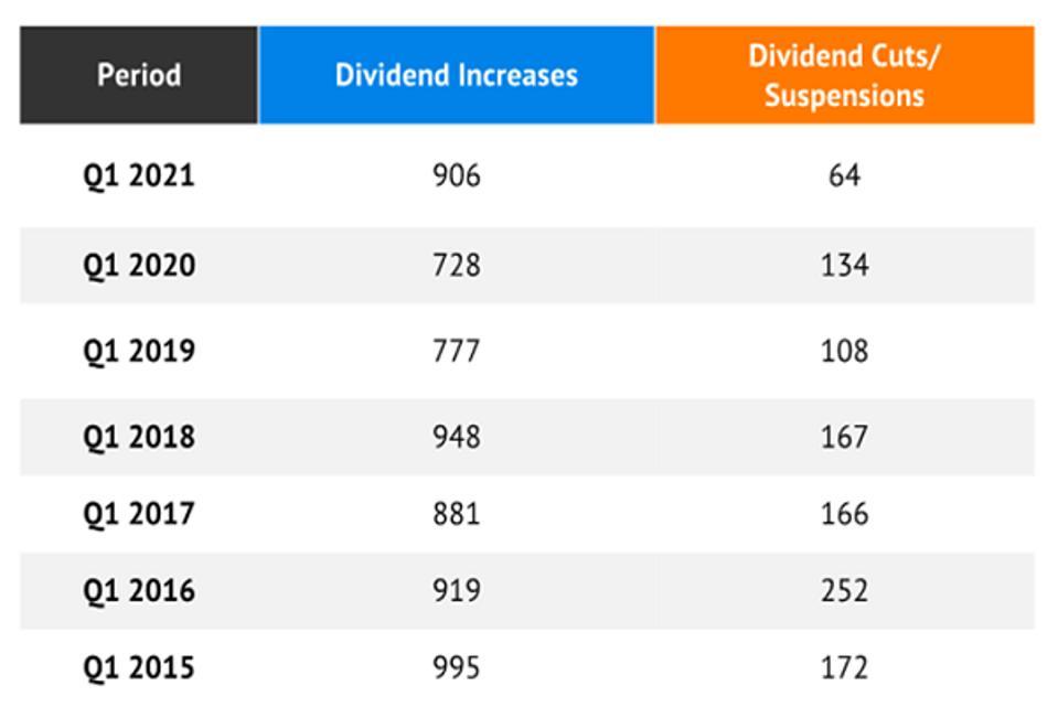 S&P Dow Jones Indices Dividend Data