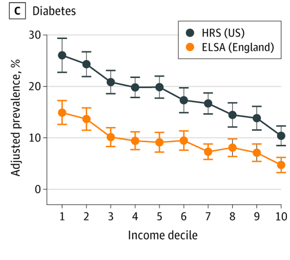 Prevalence of Diabetes at Ages 55 to 64 Years by Country-Specific Income