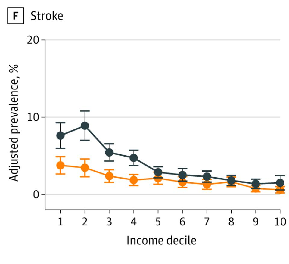 Prevalence of Stroke at Ages 55 to 64 Years by Country-Specific Income