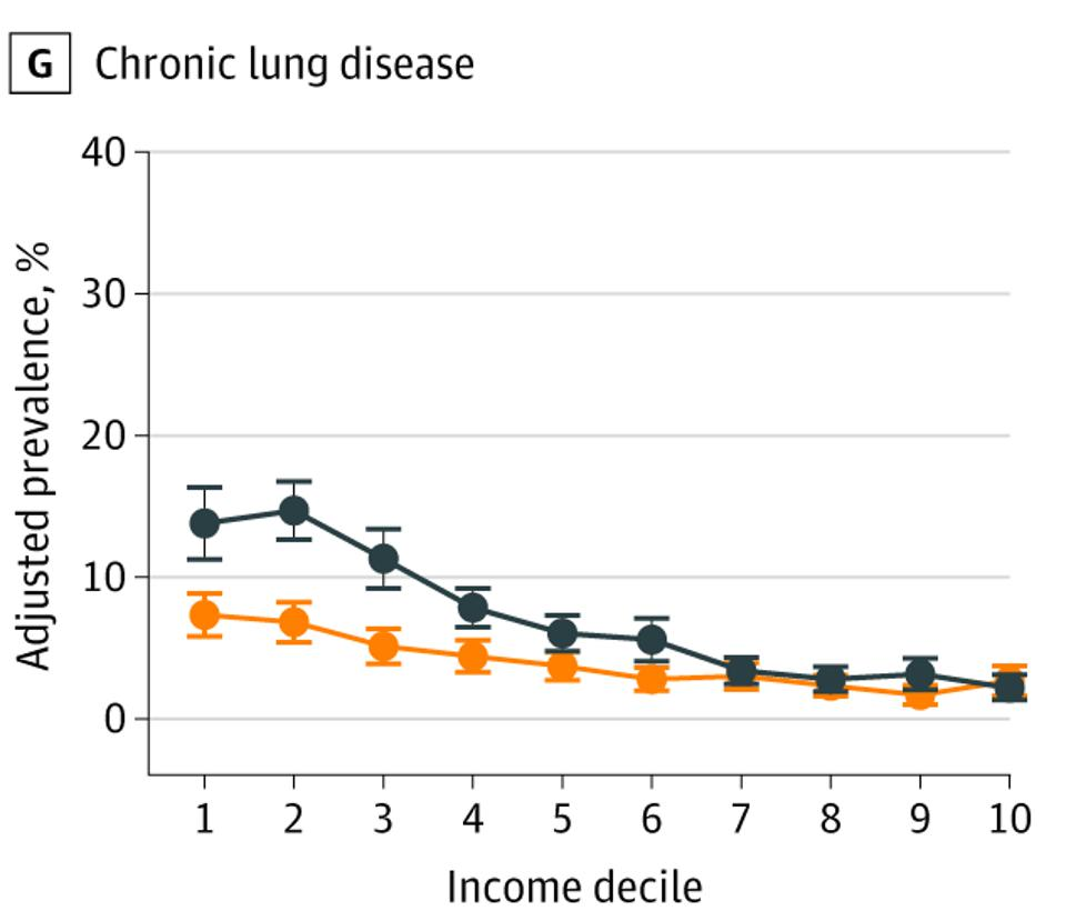 Prevalence of Chronic Lung Disease at Ages 55 to 64 Years by Country-Specific Income