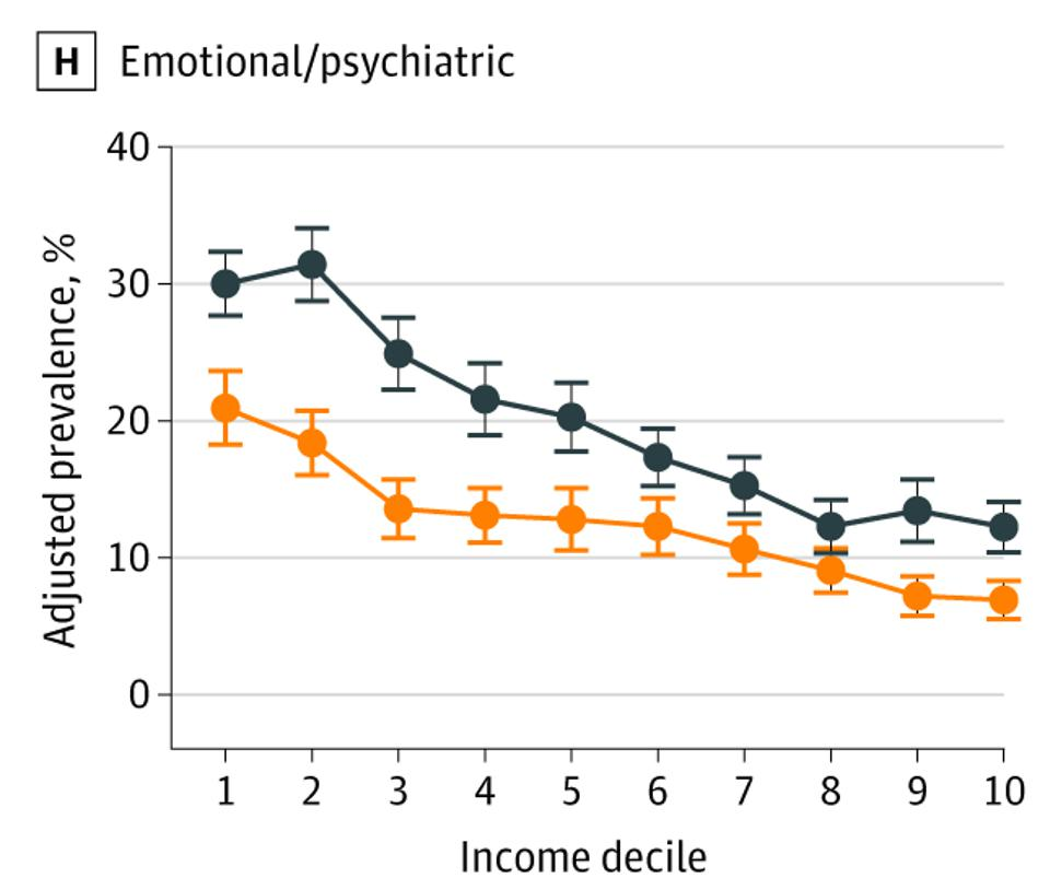 Prevalence of Emotional/Psychiatric Diagnoses at Ages 55 to 64 Years by Country-Specific Income