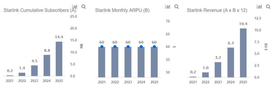 Monthly ARPU