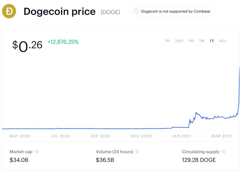 bitcoin, bitcoin price, dogecoin, dogecoin price, ethereum, ethereum price, chart