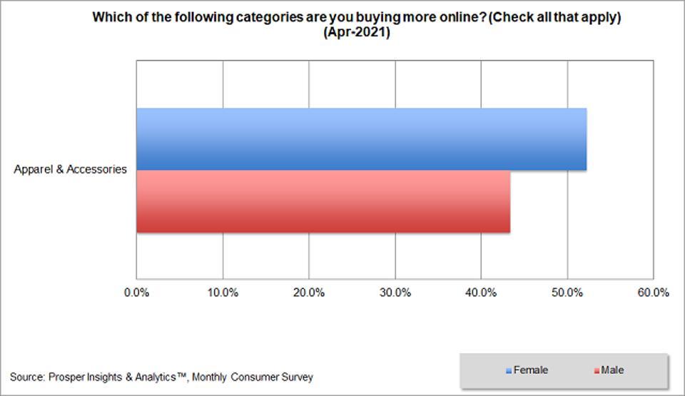 Prosper - Buying Apparel & Accessories More Online