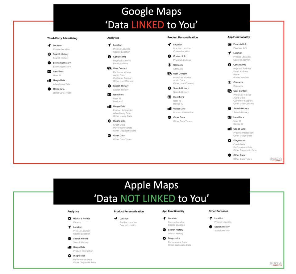 Privacy Label - Google Maps Vs Apple Maps