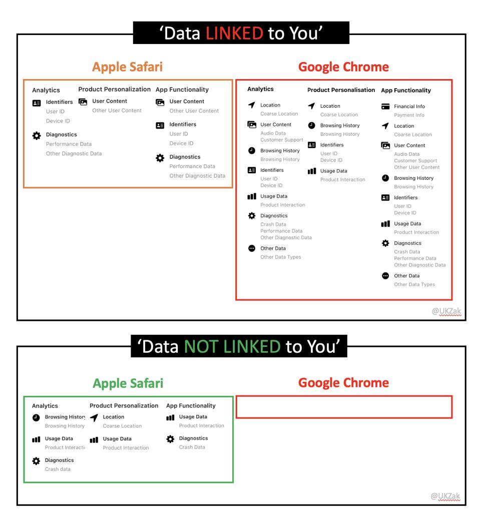 Apple Safari Vs Google Chrome