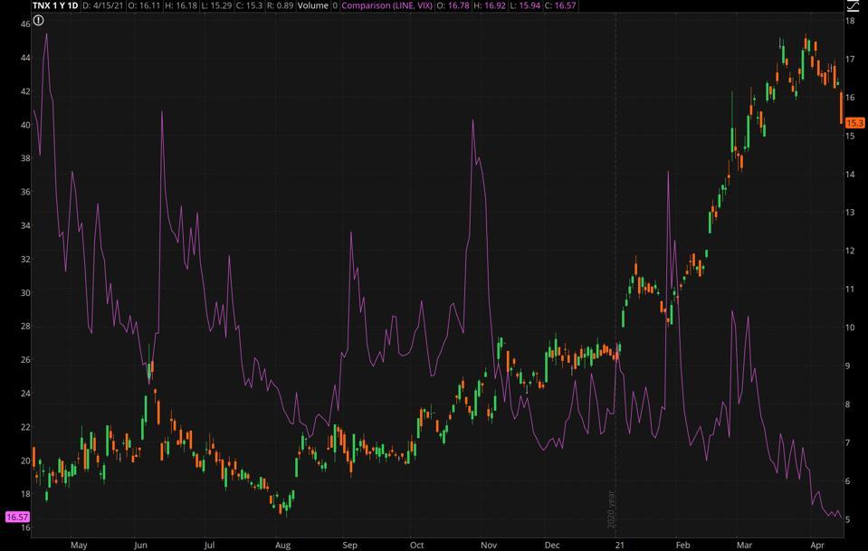 Data source: CBOE Global Markets. Chart source: The thinkorswim® platform.