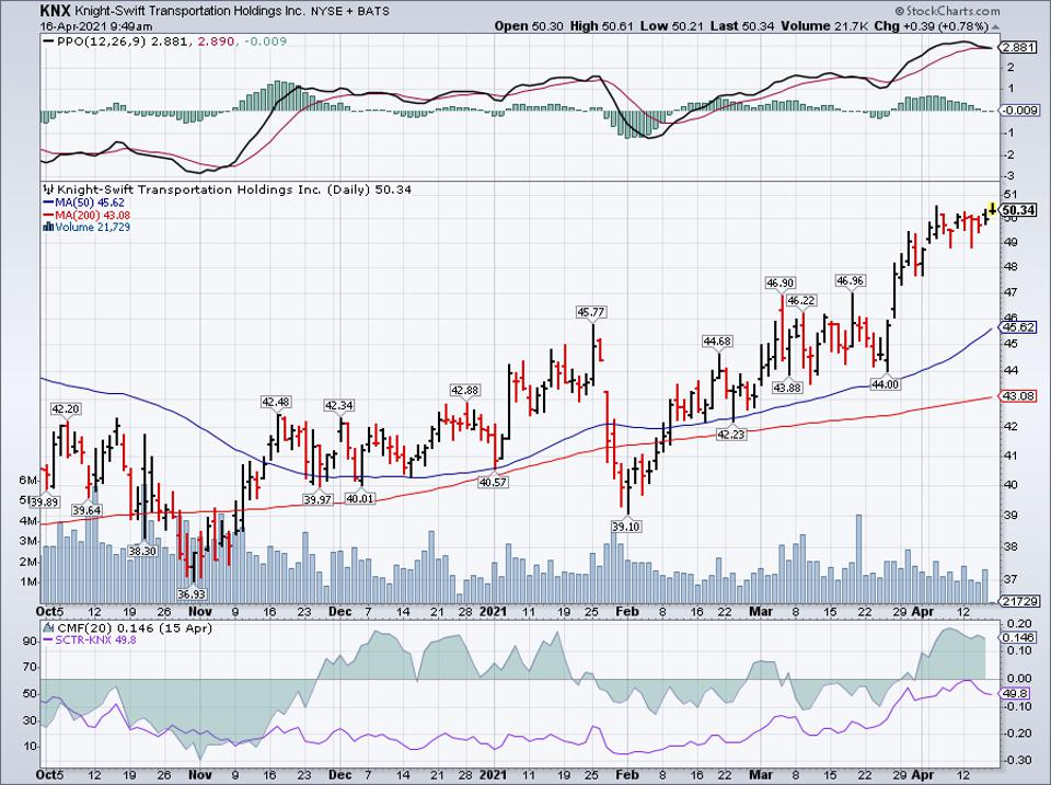 Simple moving average of Knight-Swift Trptn Hldgs Inc (KNX)