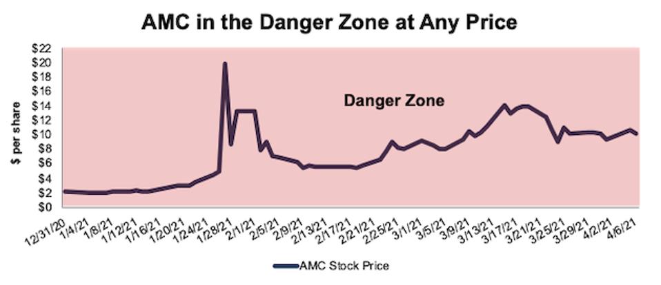 AMC stock price since 12/31/20