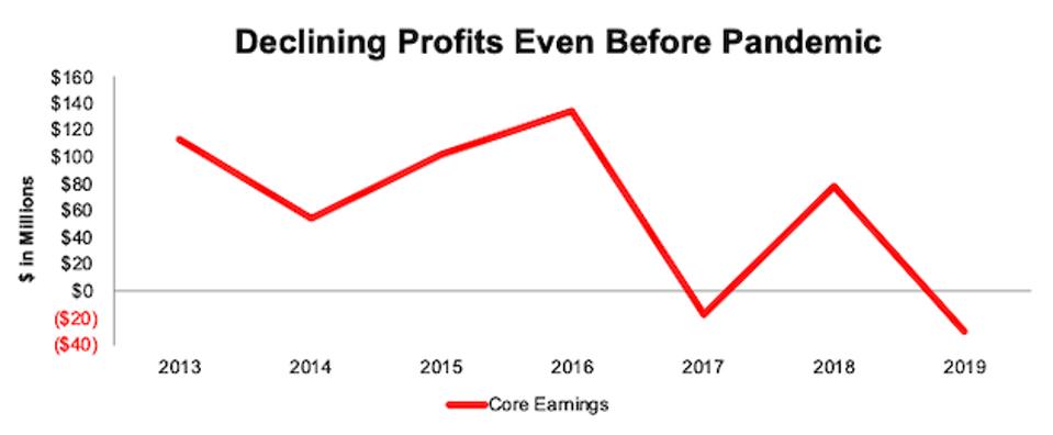 AMC core earnings since 2013