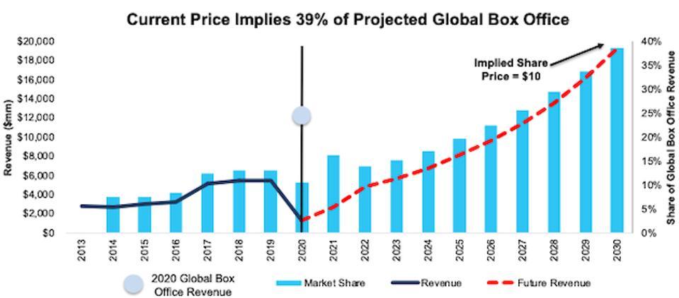 AMC Implied revenue scenario 2