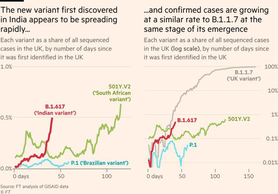 The rapid rise of B.1.617