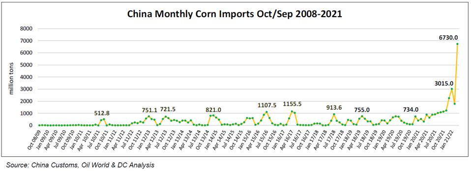 Chart of Monthly Chinese Corn imports