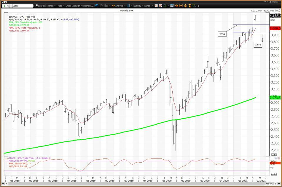 The weekly chart for SPX is positive and extremely overbought